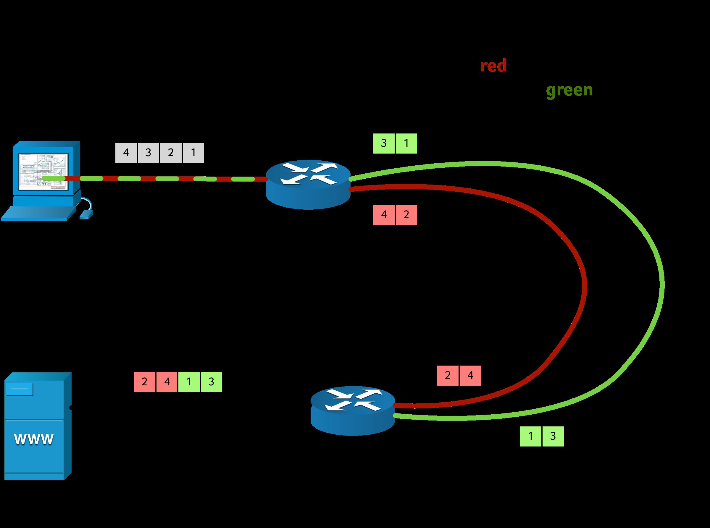 When LAGs Go Bad: Network Aggravation – FAELIX
